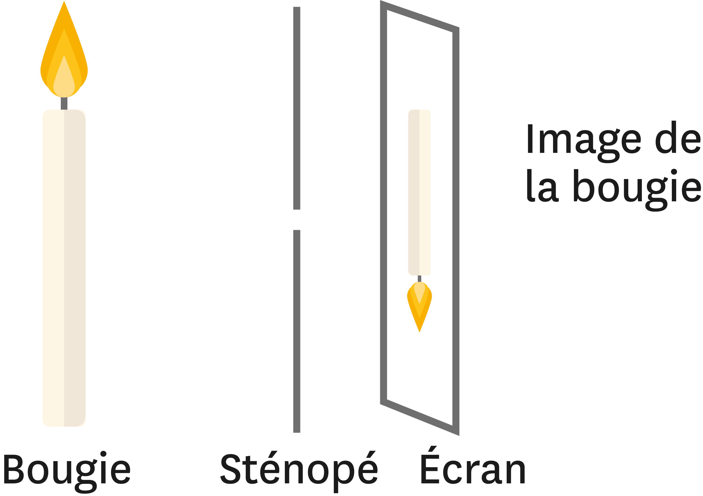 Un autre exemple de sténopé.