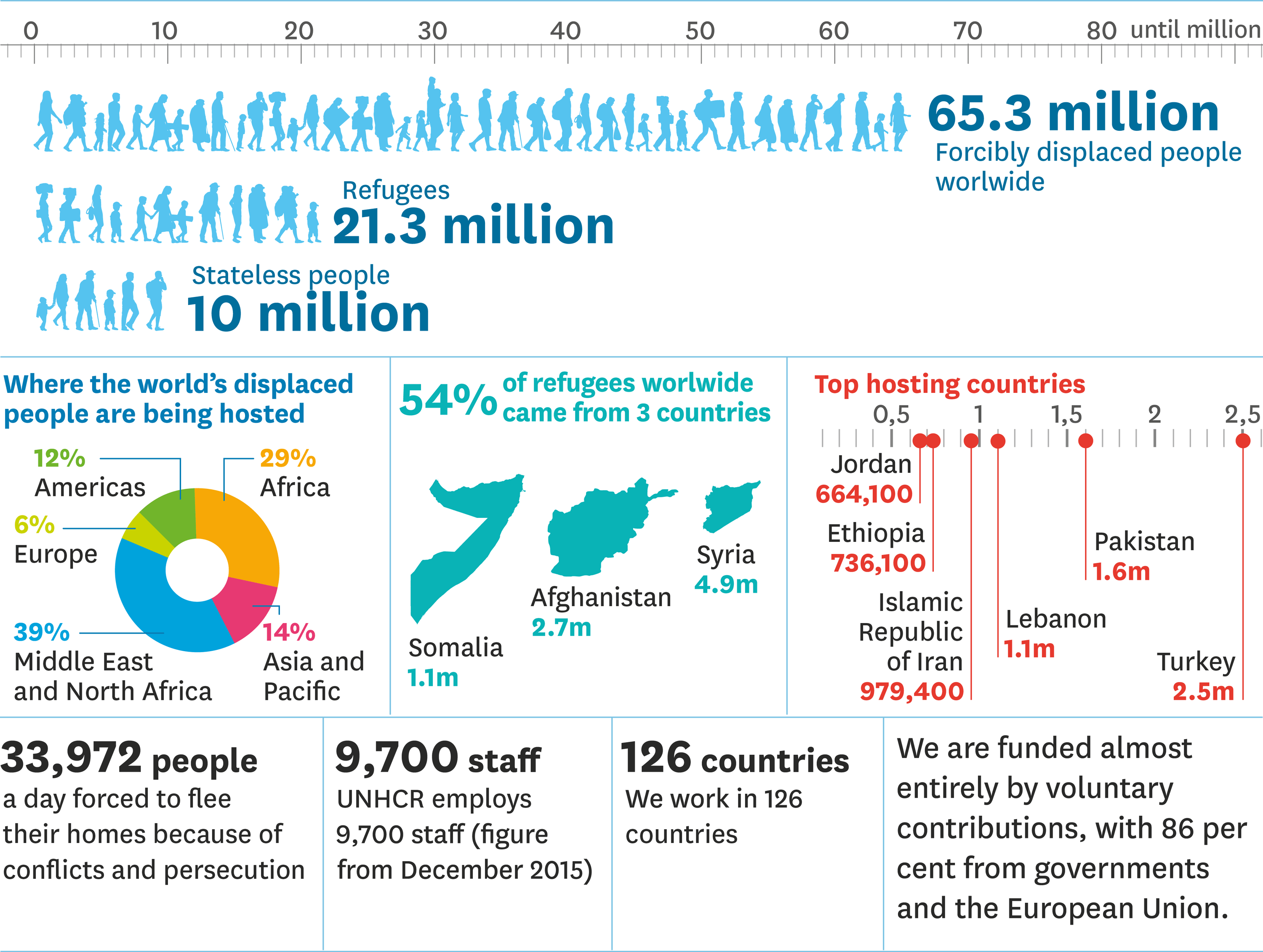 The world's displaced people