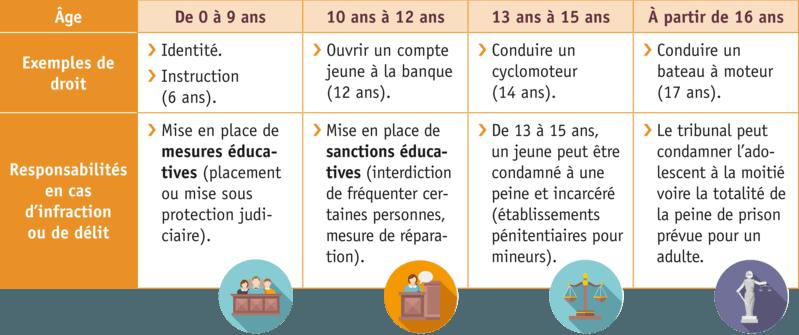 Les droits de l 39 enfant - Droit et devoir du locataire ...