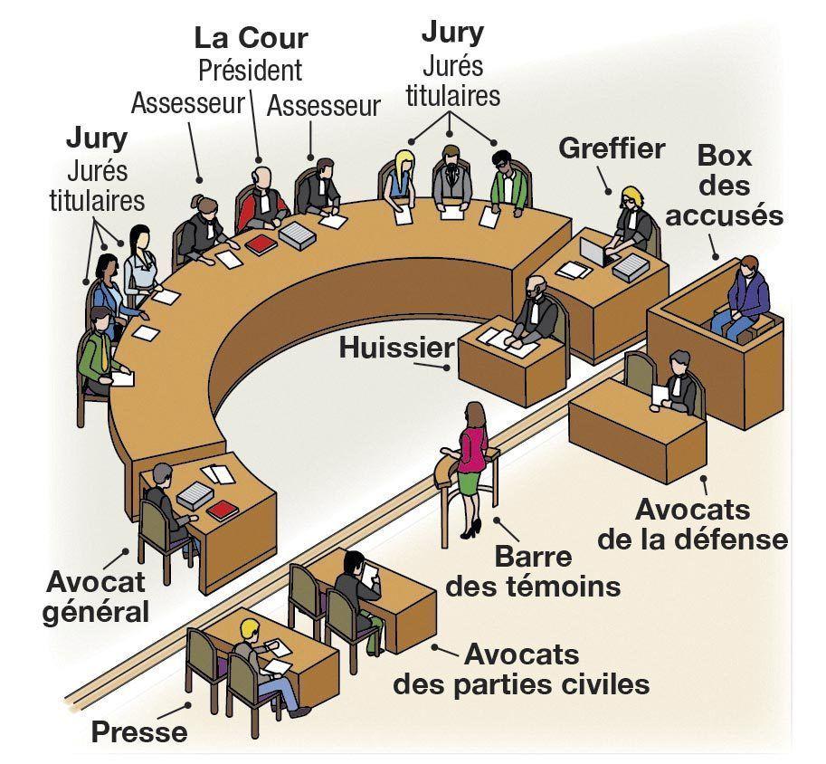 La composition d'une cour d'assises.