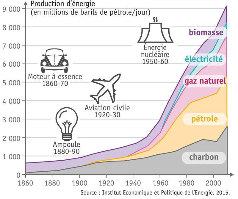 L volution de la consommation d nergie dans le monde for Consommation moyenne menage electricite