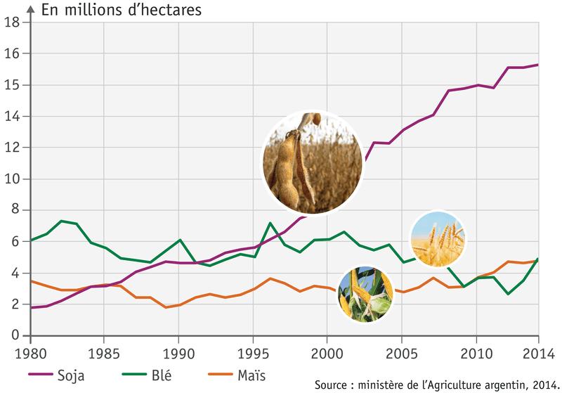 L'évolution des surfaces cultivées en Argentine