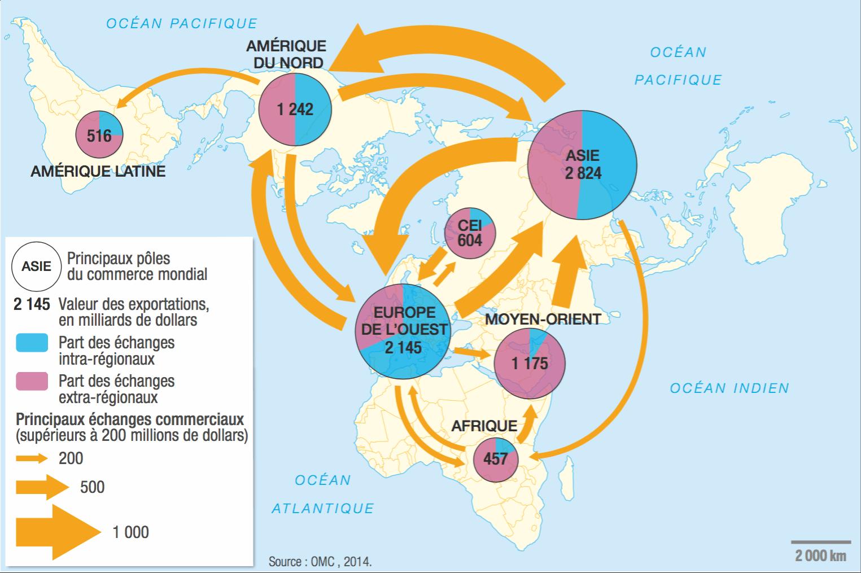 Les pôles et flux majeurs du commerce mondial