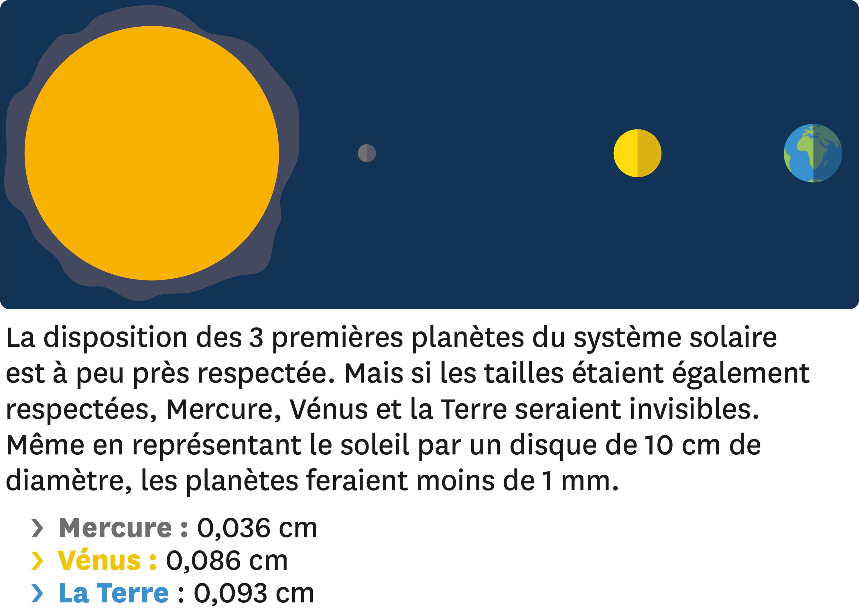 Exemple de représentation des distances dans le système solaire.