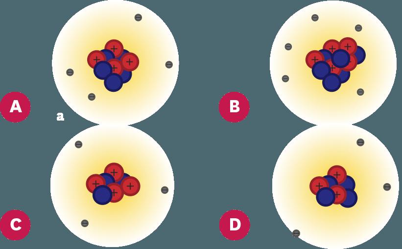 Atomes de lithium, béryllium et bore.