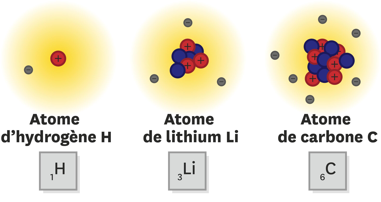 Atomes.