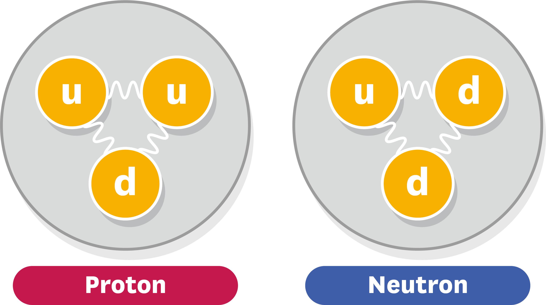 Composition d'un proton et d'un neutron.