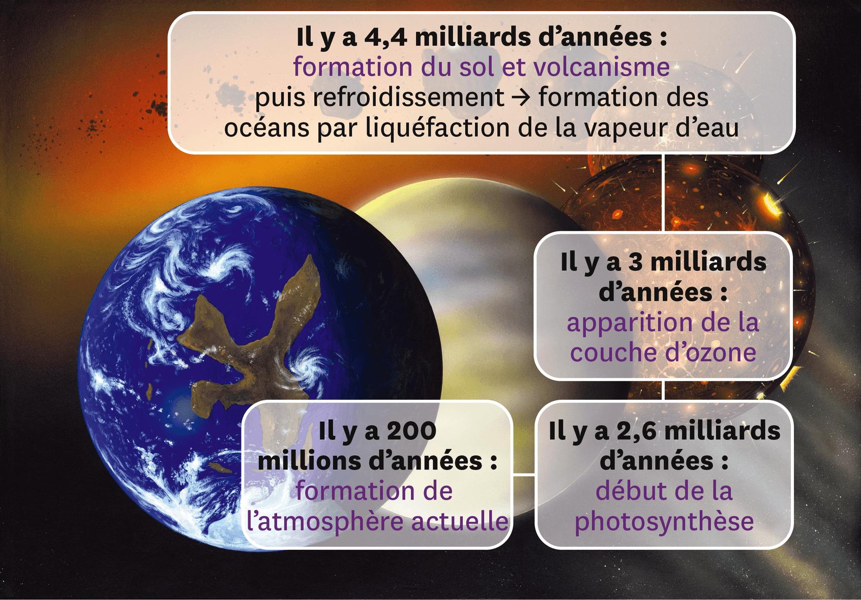 Principales étapes de la formation de la Terre.