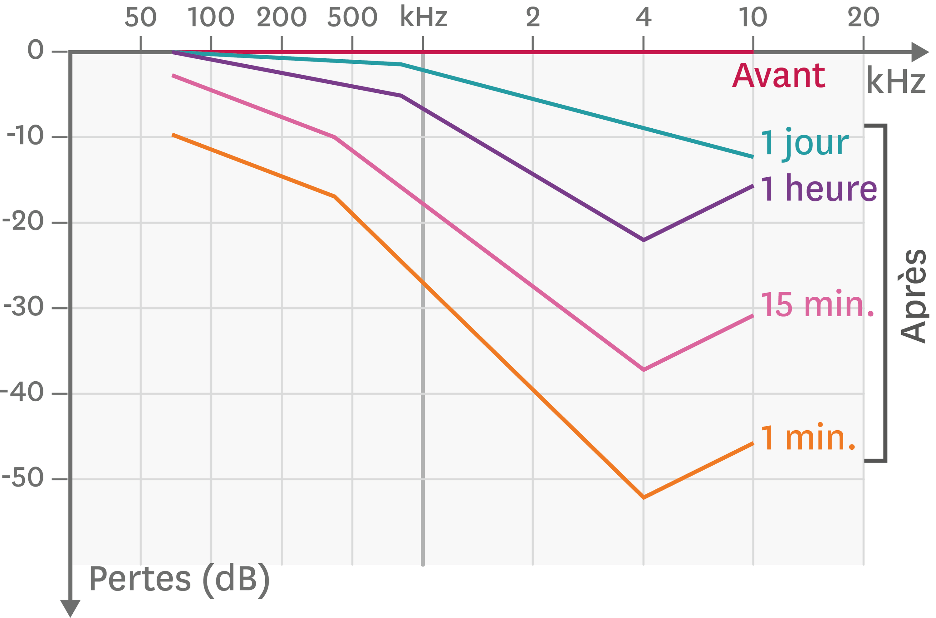 Perte auditive après dix minutes de musique au casque à volume maximal.