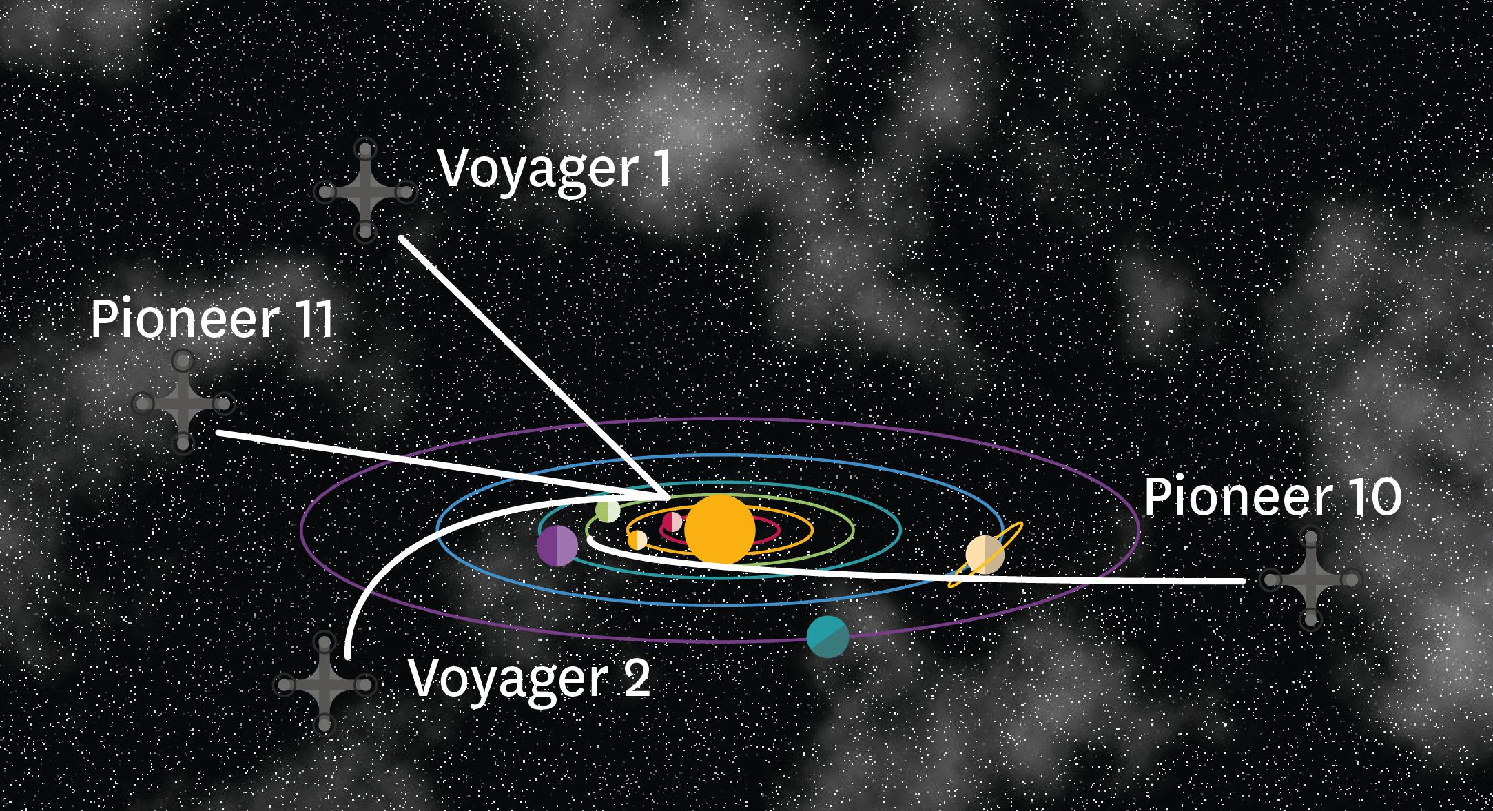 Les sondes Voyager 1 et 2.