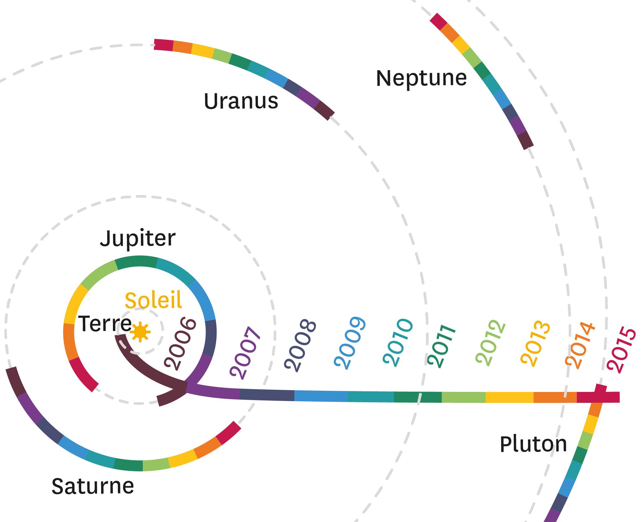 Trajectoire de la sonde par rapport au soleil.