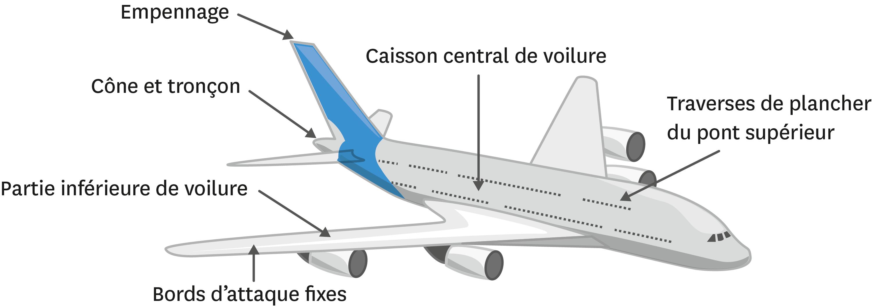 Les matériaux innovants de l'A380.