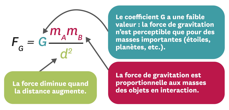 Le modèle de la force de gravitation, proposé par Isaac Newton en 1687.