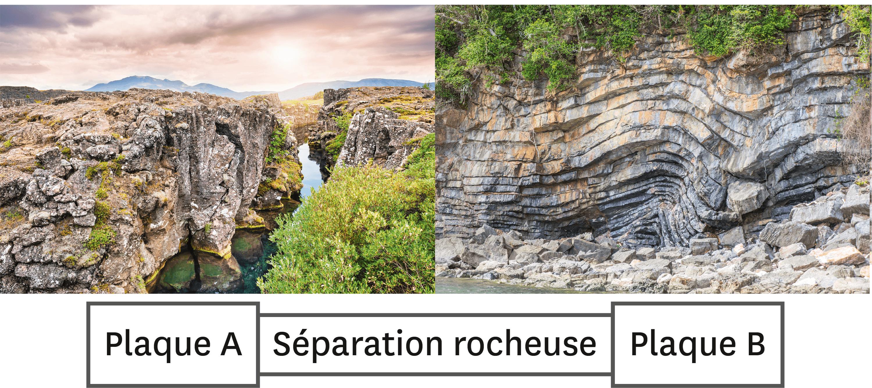 Géologie.