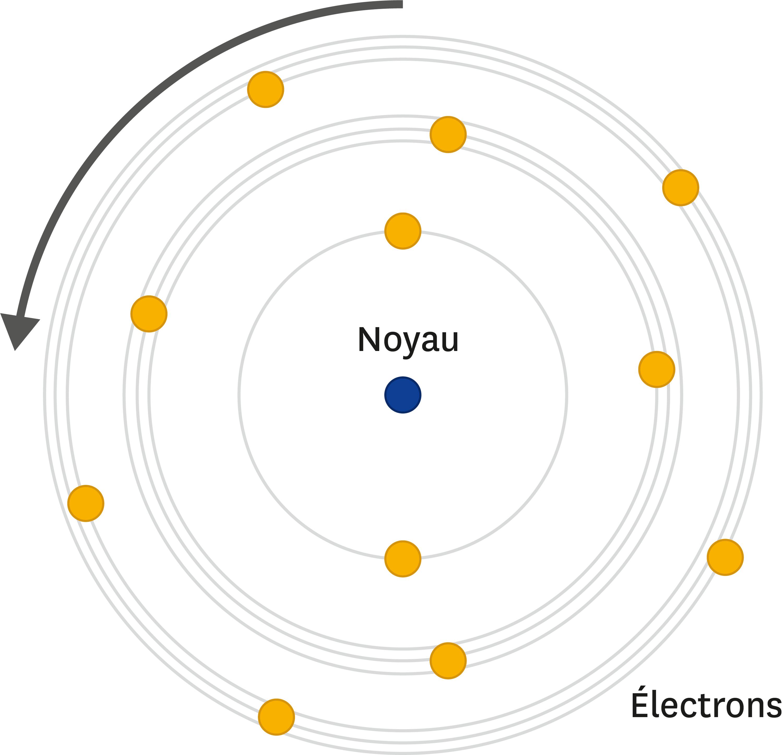 Modèle de Rutherford amélioré par Bohr.