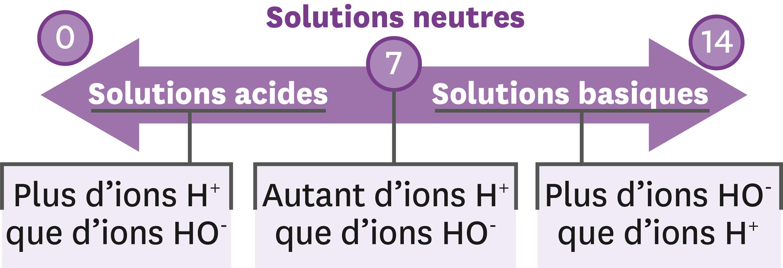 Définition du pH.