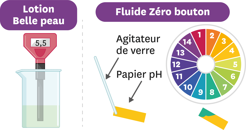 Des mesures de pH.