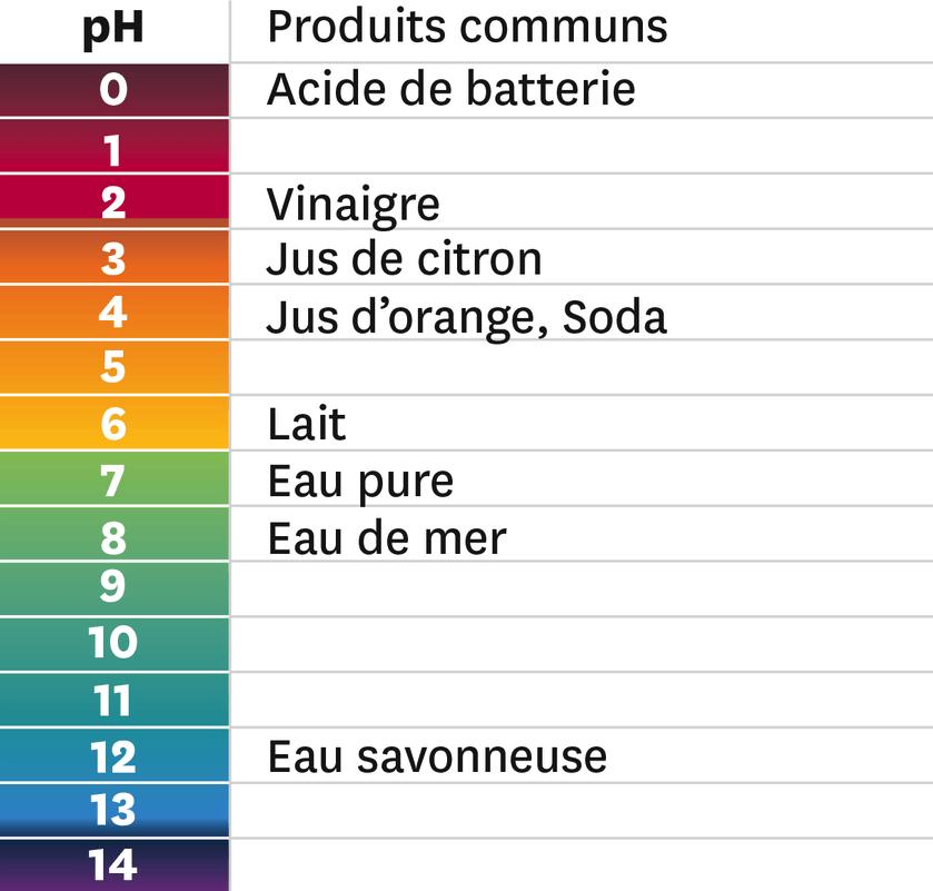 pH de quelques produits communs.