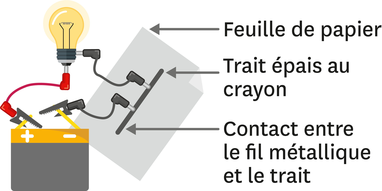 Fabrication d'une lampe à intensité variable.