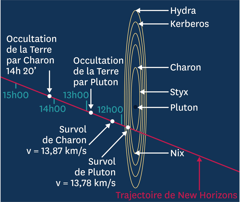 Trajectoire de New Horizons.