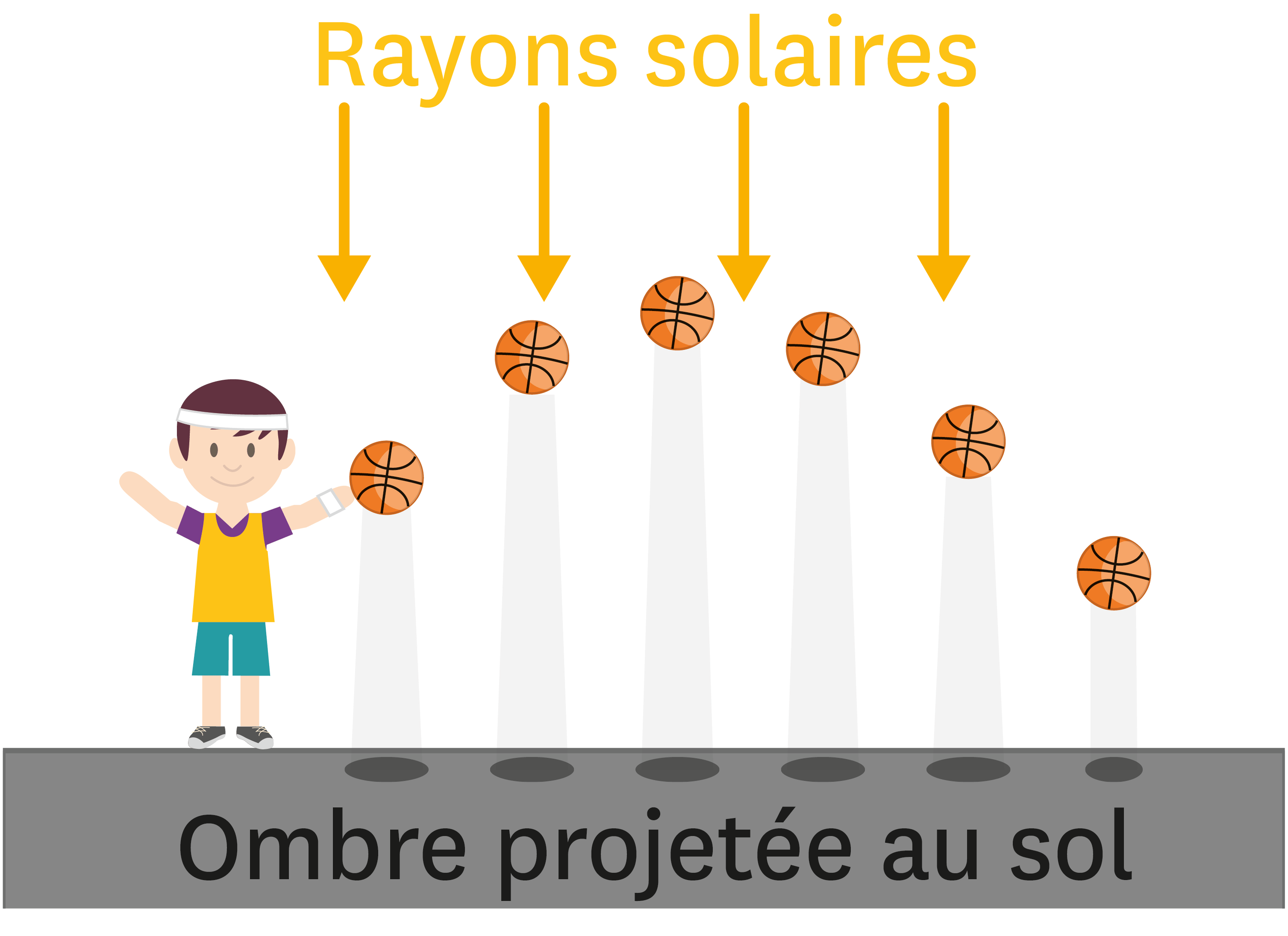 Rayons solaires.