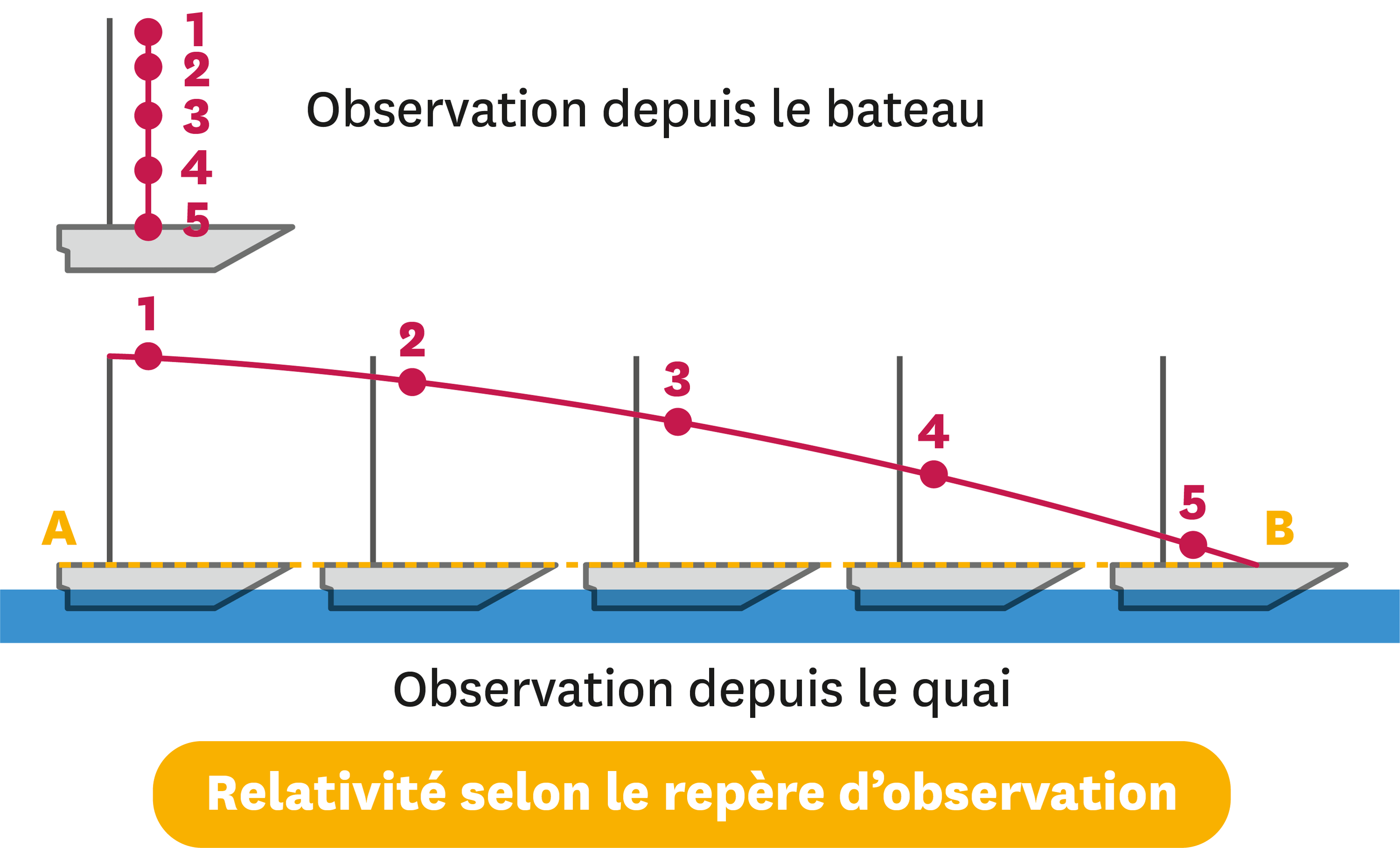 Relativité galiléenne: Y a-t-il un « vrai mouvement » ?