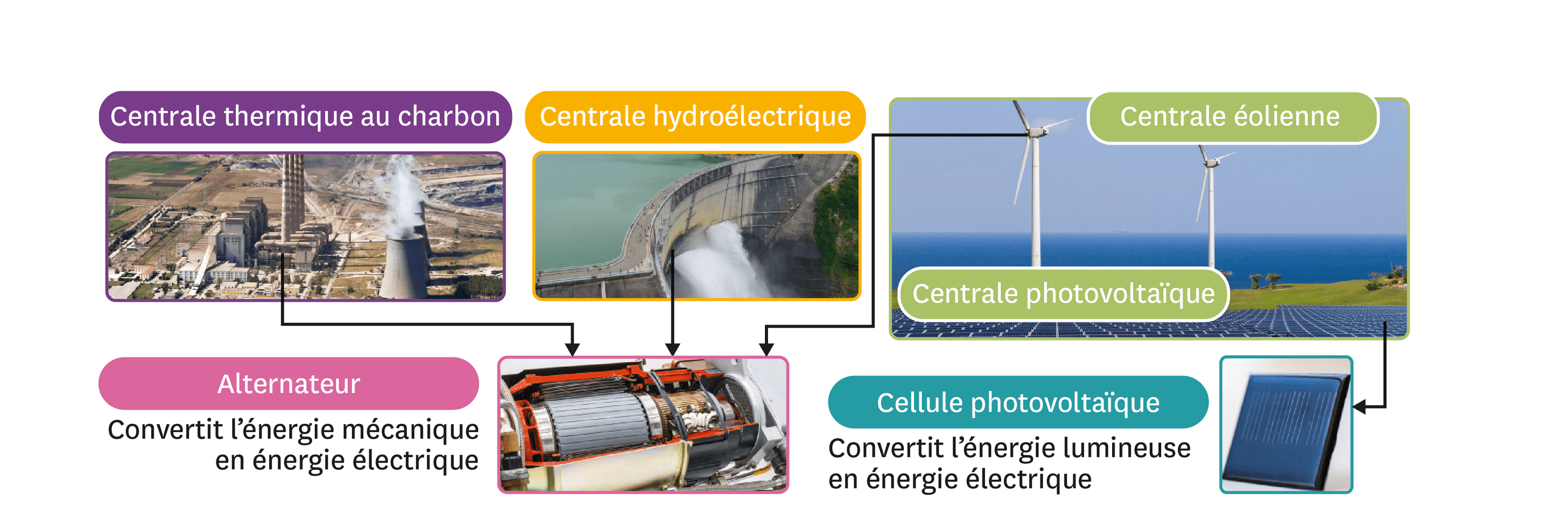 La production d'énergie électrique.