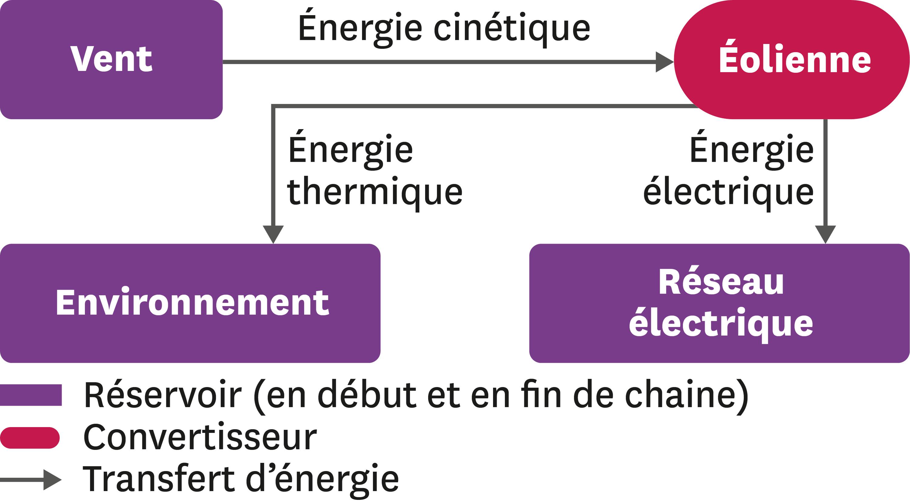 Réalisation d'une chaine énergétique.