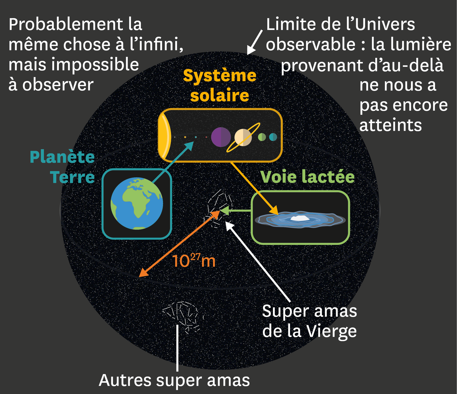 L'Univers observable.