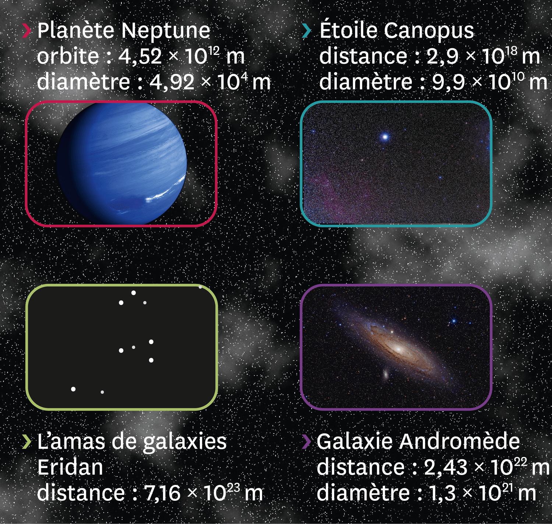 Quelques objets et distances célestes.