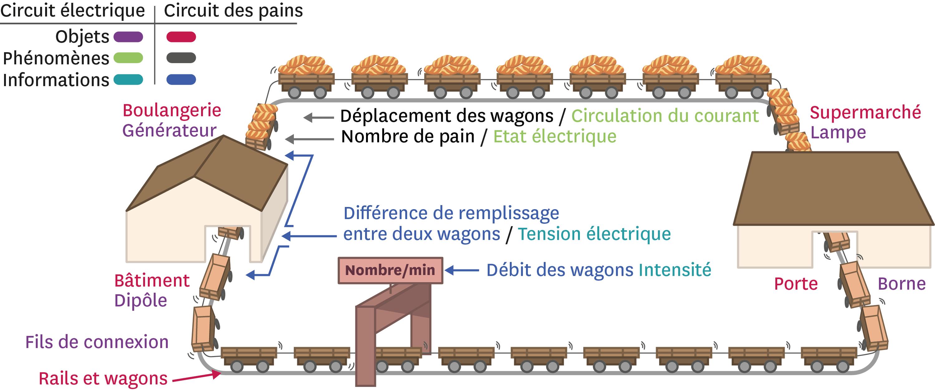 Et si on comparait le circuit électrique à un circuit de livraison par train ?