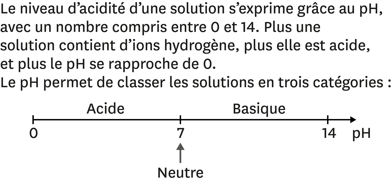 pH et acidité des solutions.