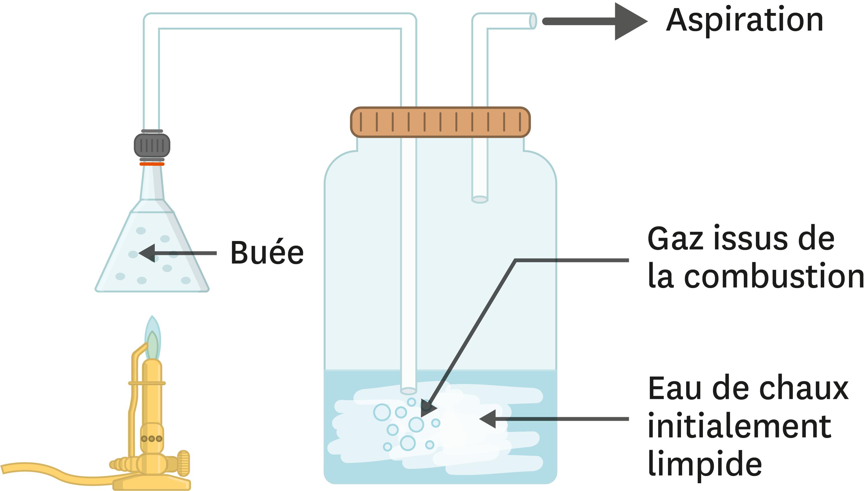 L'expérience de combustion du méthane présentée par les élèves.