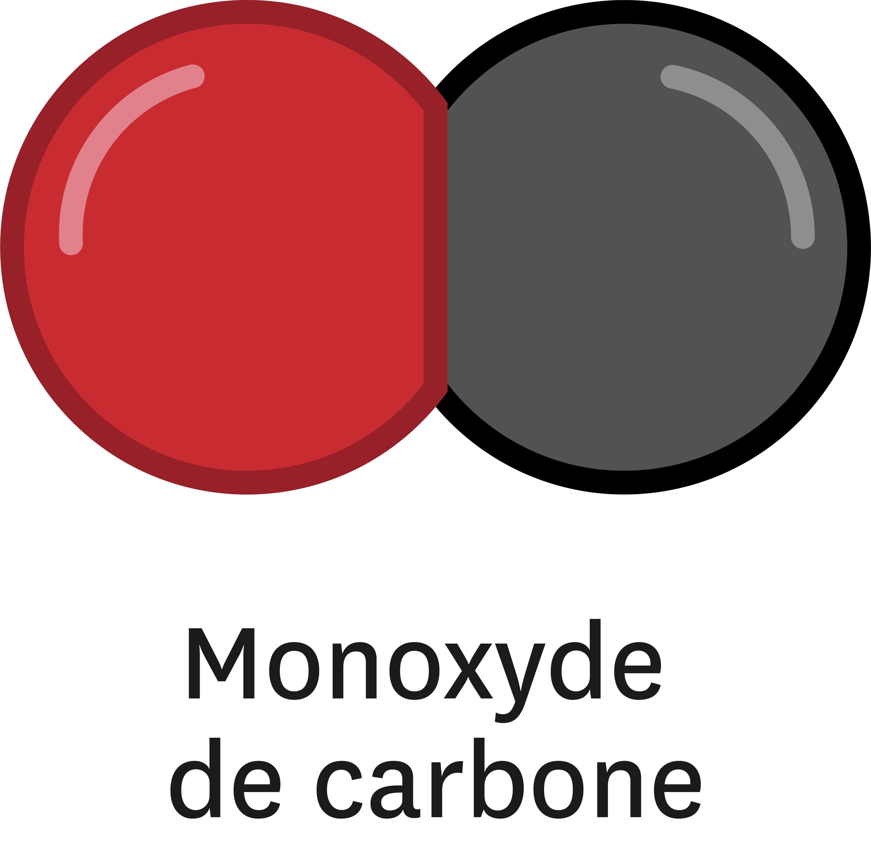 La combustion incomplète du méthane génère du monoxyde de carbone, du dioxyde de carbone et de l'eau.