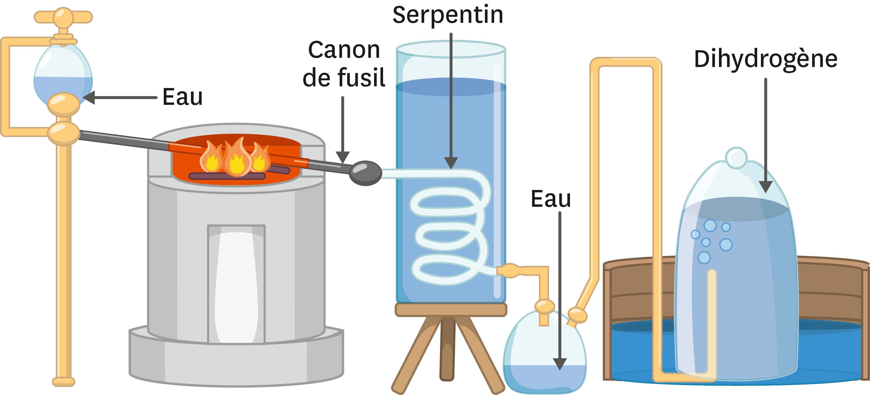 Décomposition de l'eau par Lavoisier.