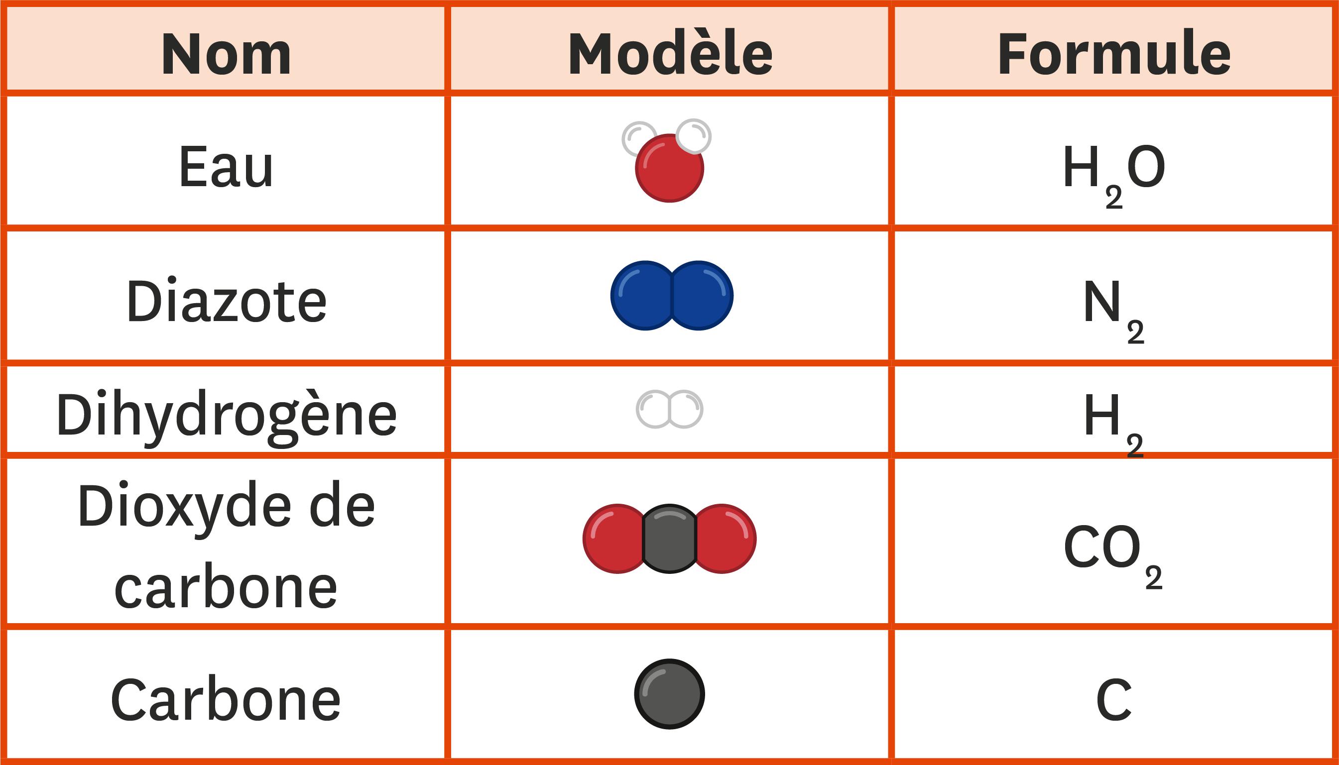 Nom, modèle et formule de quelques molécules.
