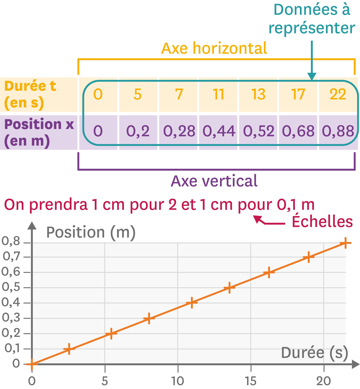 Positions d'un train en fonction de la durée de mouvement.