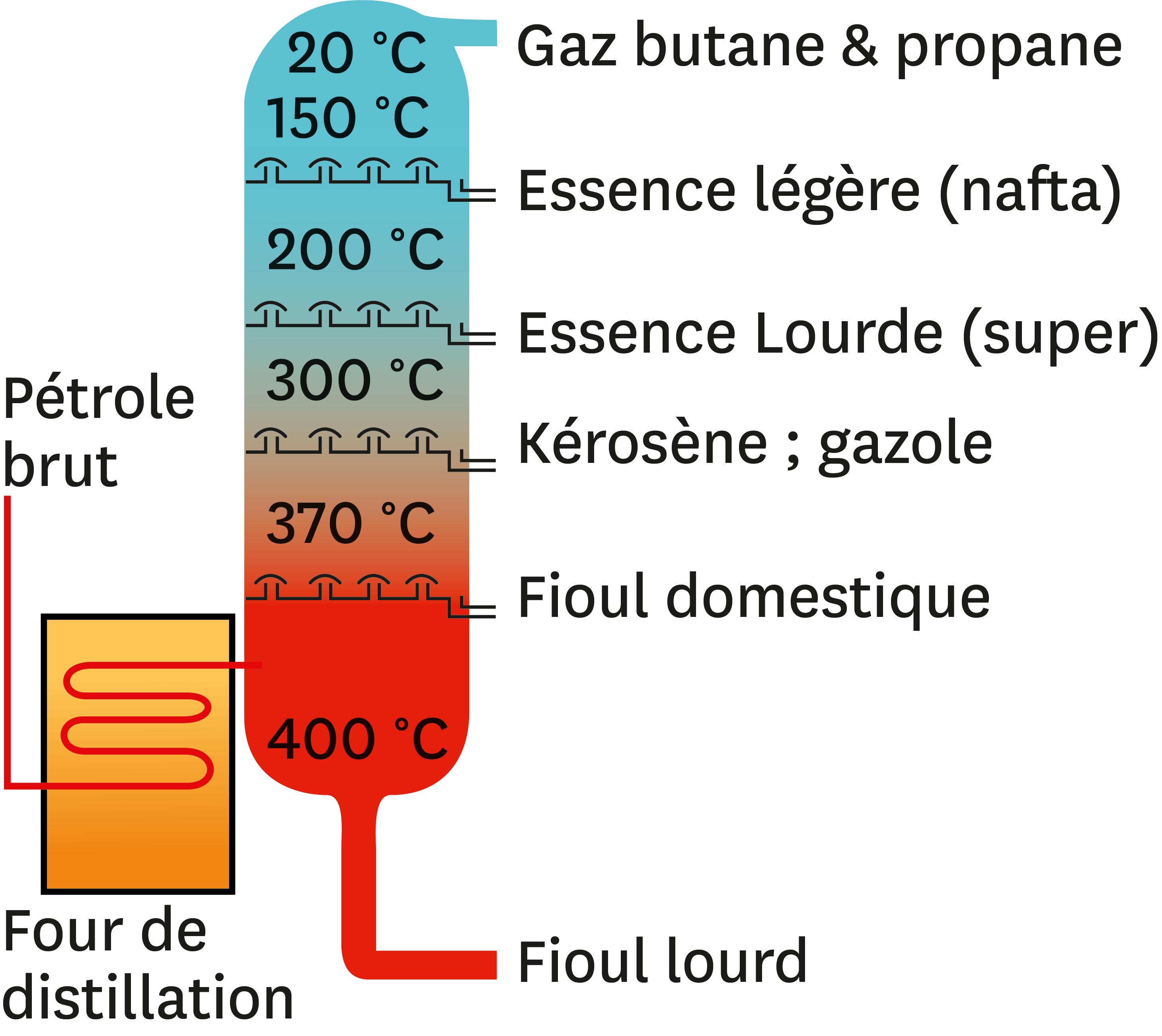 Autre utilisation de la distillation