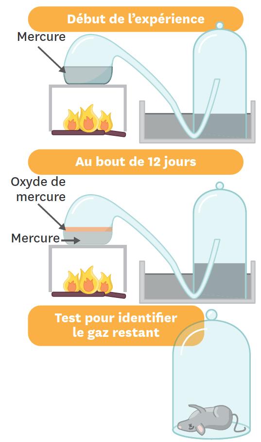 Schématisation de l'expérience de Lavoisier.