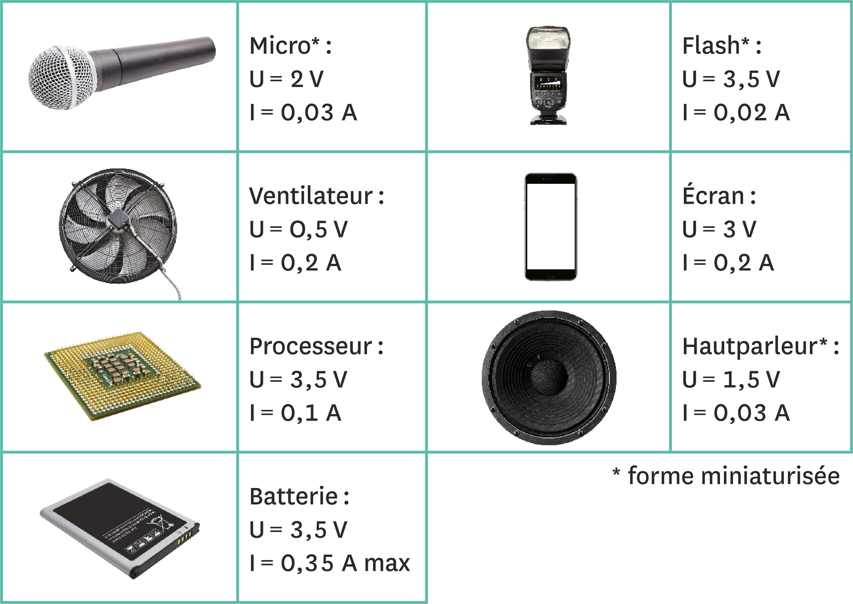 Différents composants utiles à la conception du téléphone.