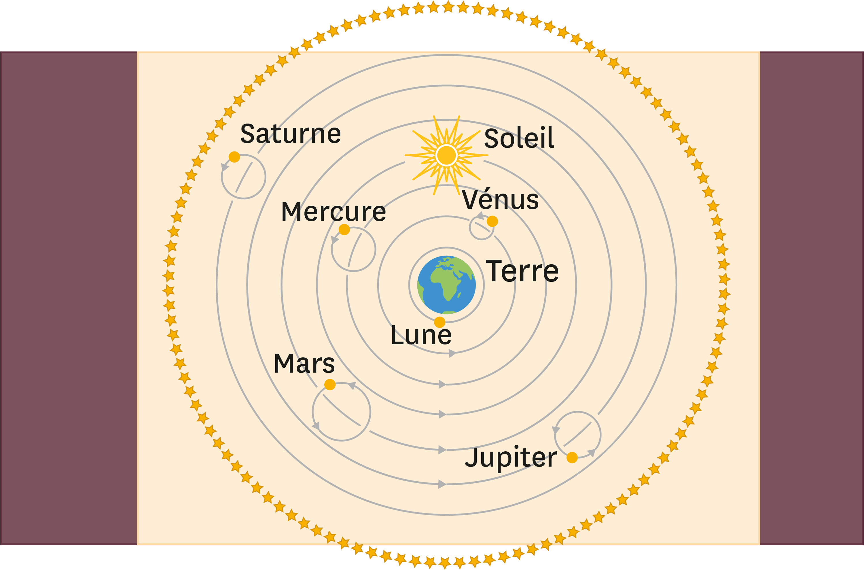 Conception de l'Univers au XVIIe siècle : les astres tournent autour de la Terre qui est le centre de l'Univers.