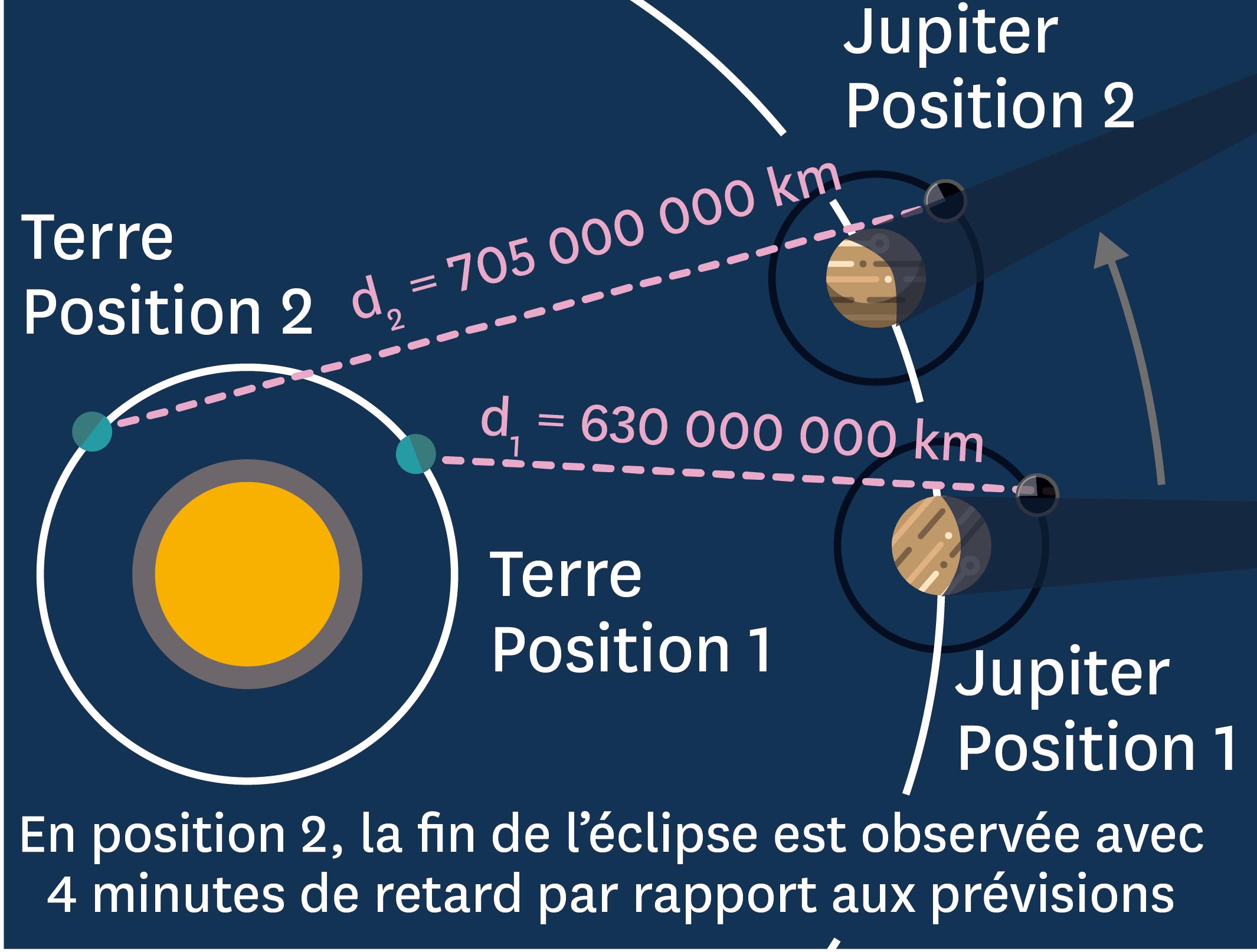 Des dispositions différentes d'une fin d'éclipse à l'autre