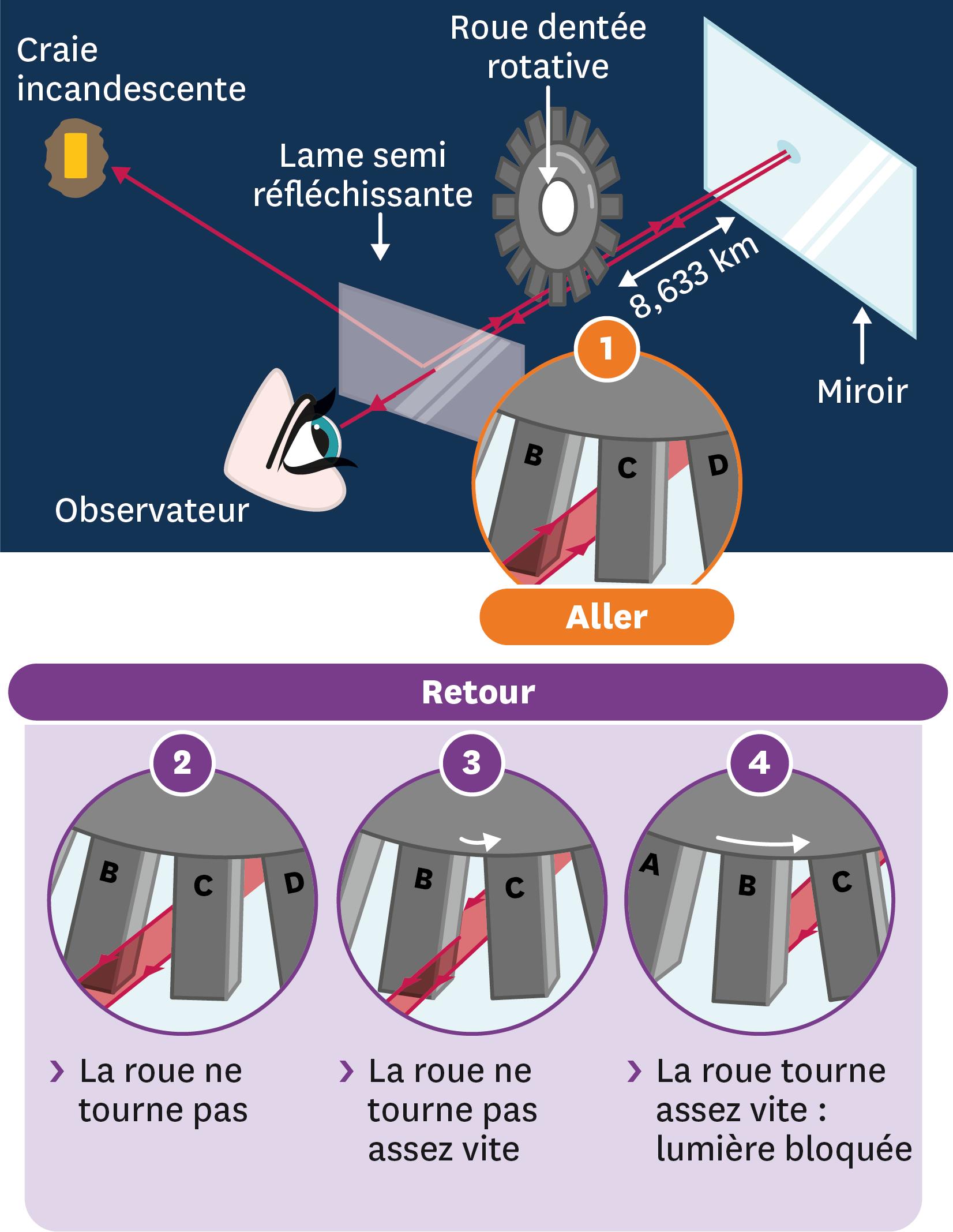 Schéma de l'expérience mise au point par Fizeau.