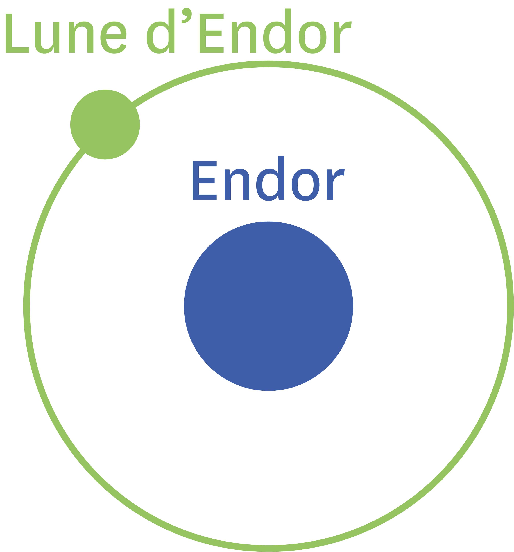 La trajectoire de la lune forestière autour de la planète Endor.