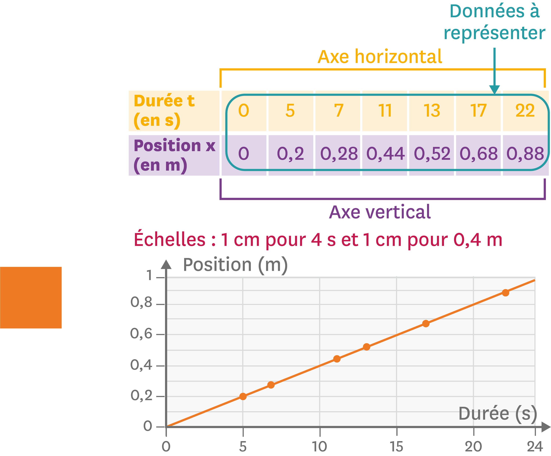 Exemple de courbe de position en fonction de la durée de l'observation.