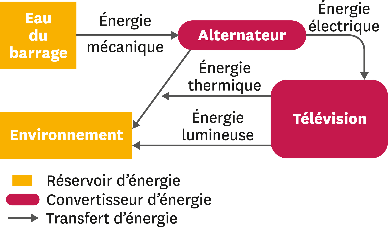 Énergie du barrage