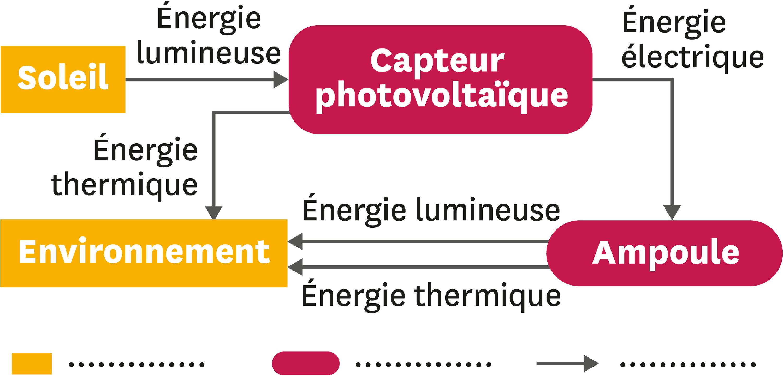 Chaîne énergétique.