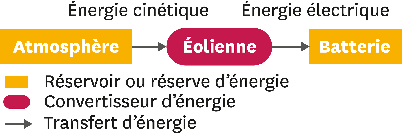Convention et exemple de schéma de chaine énergétique.
