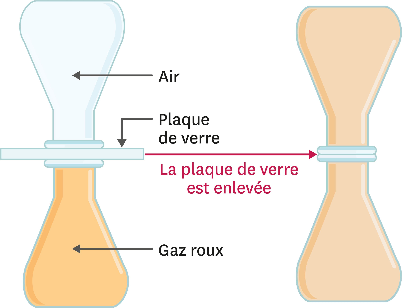 Diffusion des gaz.