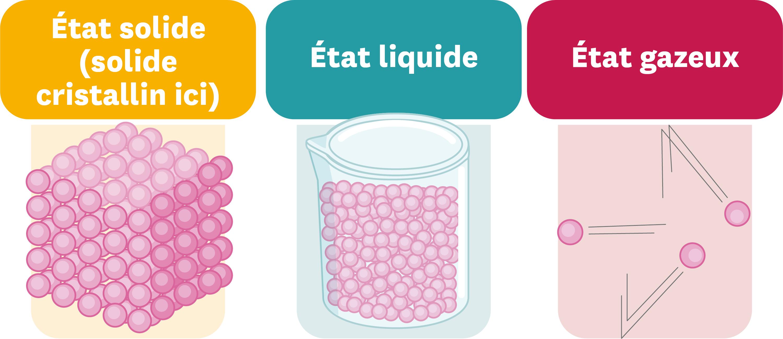 Description des états solide, liquide et gazeux dans le ...